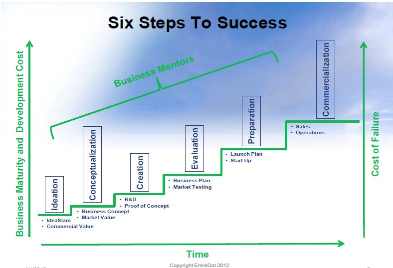 steps develop business plan
