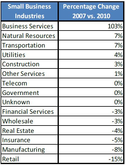 D&B Fastest Growing Industries 2010