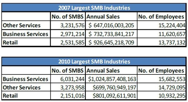 D&B Largest SMB Industries 2010