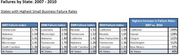 D&B SMB Failure Rate by State 2010