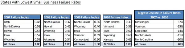 D&B SMB Lowest Failure Rate by State 2010