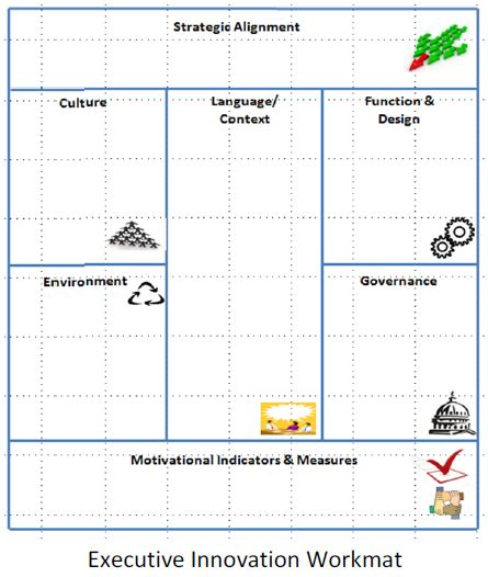 Executive Innovation Workmat