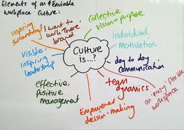 Corporate culture diagram
